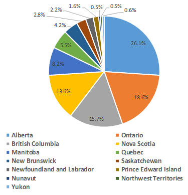Pie Chart of Municipal Delegates by Province