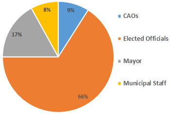 Chart of delegates from Municipalities by Role