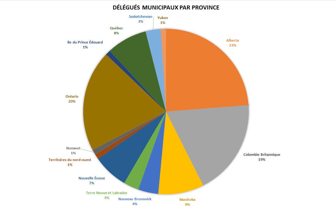 Délégués municipaux par région