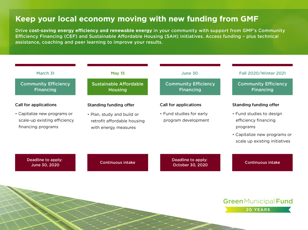 Schedule of calls for applications for new funding from the Green Municipal Fund. Access funding, plus technical assistance coaching and peer learning to improve your results. Community Efficiency Financing call for applications – March 31, 2020. Capitalize new programs or scale-up existing efficiency financing programs. Deadline to apply is June 30, 2020. Sustainable Affordable Housing standing funding offer – May 15, 2020. Plan, study and build or retrofit affordable housing with energy measures. Continuous intake. Community Efficiency Financing call for applications – June 30, 2020. Fund studies for early program development. Deadline to apply: October 30, 2020. Community Efficiency Financing standing funding offer – Fall 2020/Winter 2021. Fund studies to design efficiency financing programs. Capitalize new programs or scale up existing initiatives. Continuous intake